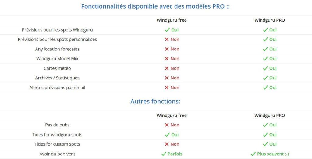 Les options disponibles sur l'offre payante sur windguru.